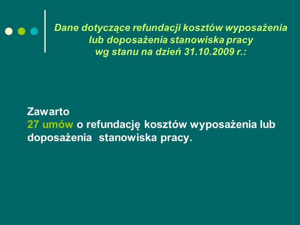 Dane dotyczące refundacji kosztów wyposażenia lub doposażenia stanowiska pracy wg stanu na dzień 31.10.2009 r.: Zawarto 27 umów o refundację kosztów wyposażenia lub doposażenia stanowiska pracy.