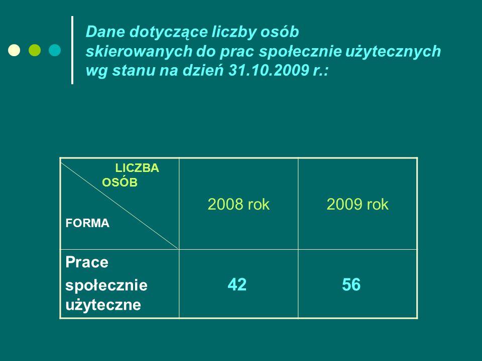 Dane dotyczące liczby osób skierowanych do prac społecznie użytecznych wg stanu na dzień 31.10.2009 r.: LICZBA OSÓB FORMA 2008 rok2009 rok Prace społecznie użyteczne 42 56