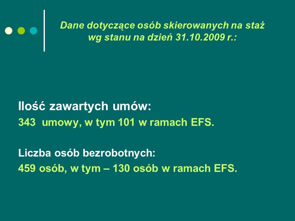 Dane dotyczące osób skierowanych na staż wg stanu na dzień 31.10.2009 r.: Ilość zawartych umów: 343 umowy, w tym 101 w ramach EFS. Liczba osób bezrobo