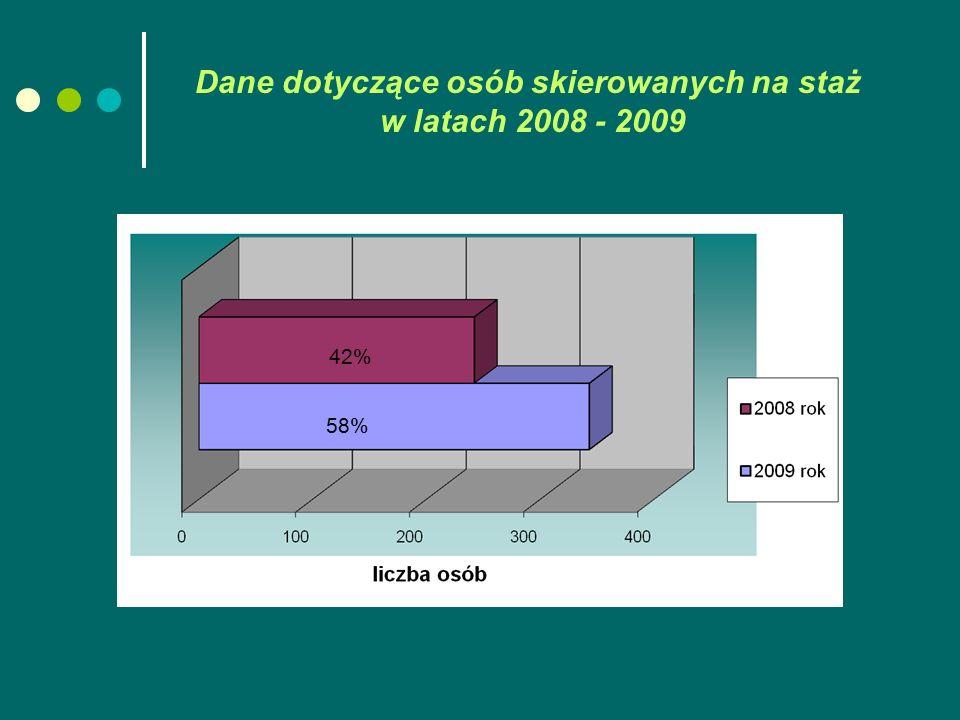 Dane dotyczące osób skierowanych na staż w latach 2008 - 2009 42% 58%