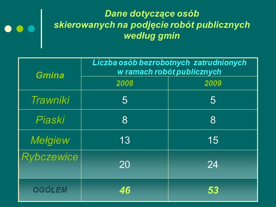 Dane dotyczące osób skierowanych na podjęcie robót publicznych według gmin Gmina Liczba osób bezrobotnych zatrudnionych w ramach robót publicznych 200