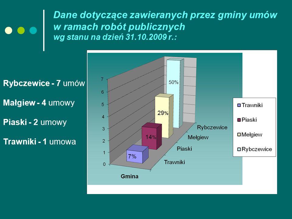 Dane dotyczące zawieranych przez gminy umów w ramach robót publicznych wg stanu na dzień 31.10.2009 r.: Rybczewice - 7 umów Małgiew - 4 umowy Piaski - 2 umowy Trawniki - 1 umowa 7% 14 % 29 % 50%
