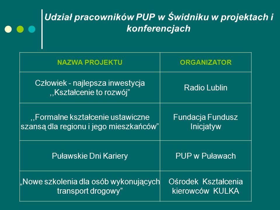 """Udział pracowników PUP w Świdniku w projektach i konferencjach NAZWA PROJEKTUORGANIZATOR Człowiek - najlepsza inwestycja,,Kształcenie to rozwój"""" Radio"""