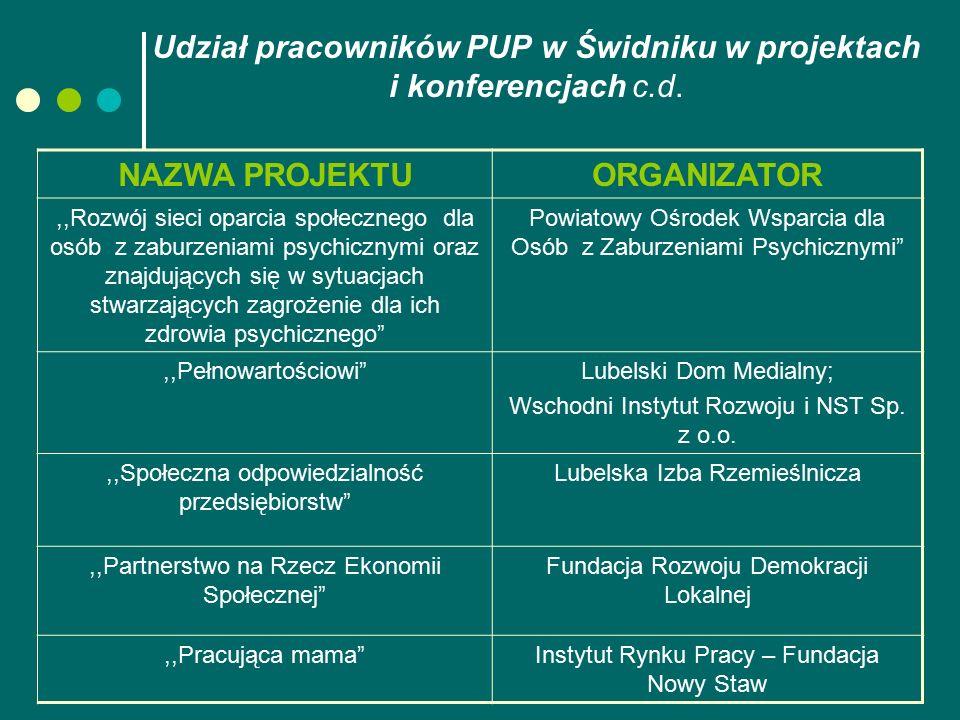 Udział pracowników PUP w Świdniku w projektach i konferencjach c.d. NAZWA PROJEKTUORGANIZATOR,,Rozwój sieci oparcia społecznego dla osób z zaburzeniam