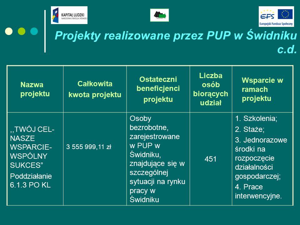 Projekty realizowane przez PUP w Świdniku c.d. Nazwa projektu Całkowita kwota projektu Ostateczni beneficjenci projektu Liczba osób biorących udział W