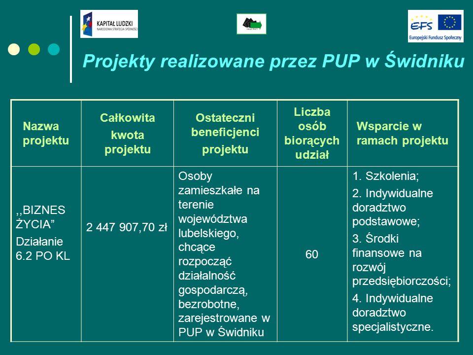 Projekty realizowane przez PUP w Świdniku Nazwa projektu Całkowita kwota projektu Ostateczni beneficjenci projektu Liczba osób biorących udział Wsparc