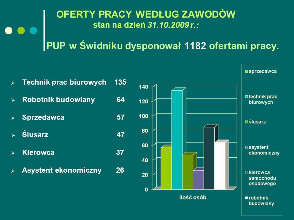 OFERTY PRACY WEDŁUG ZAWODÓW stan na dzień 31.10.2009 r.: PUP w Świdniku dysponował 1182 ofertami pracy.  Technik prac biurowych 135  Robotnik budowl