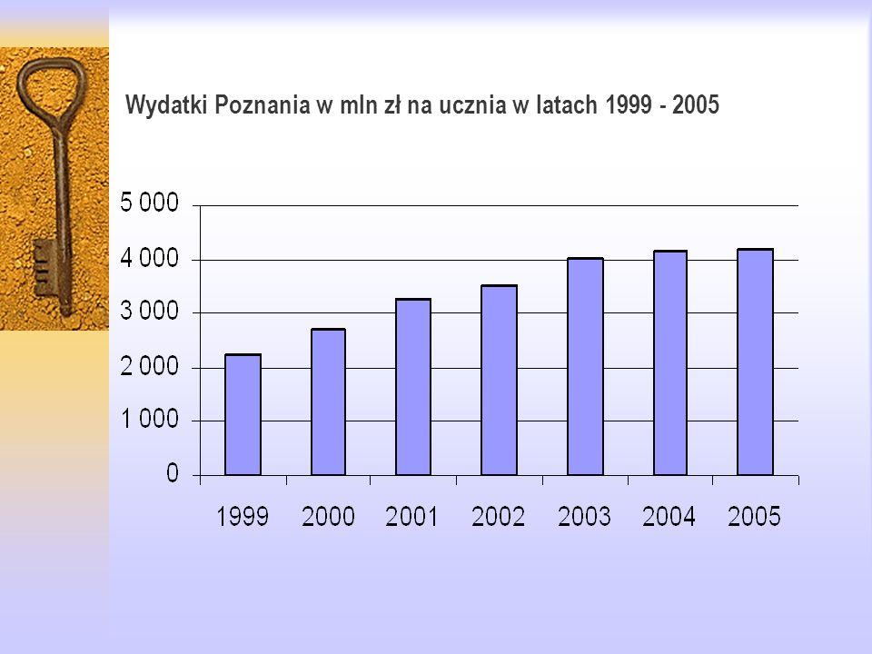 Wydatki Poznania w mln zł na ucznia w latach 1999 - 2005