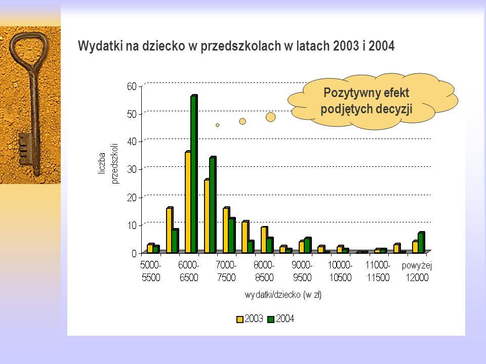 Wydatki na dziecko w przedszkolach w latach 2003 i 2004 Pozytywny efekt podjętych decyzji