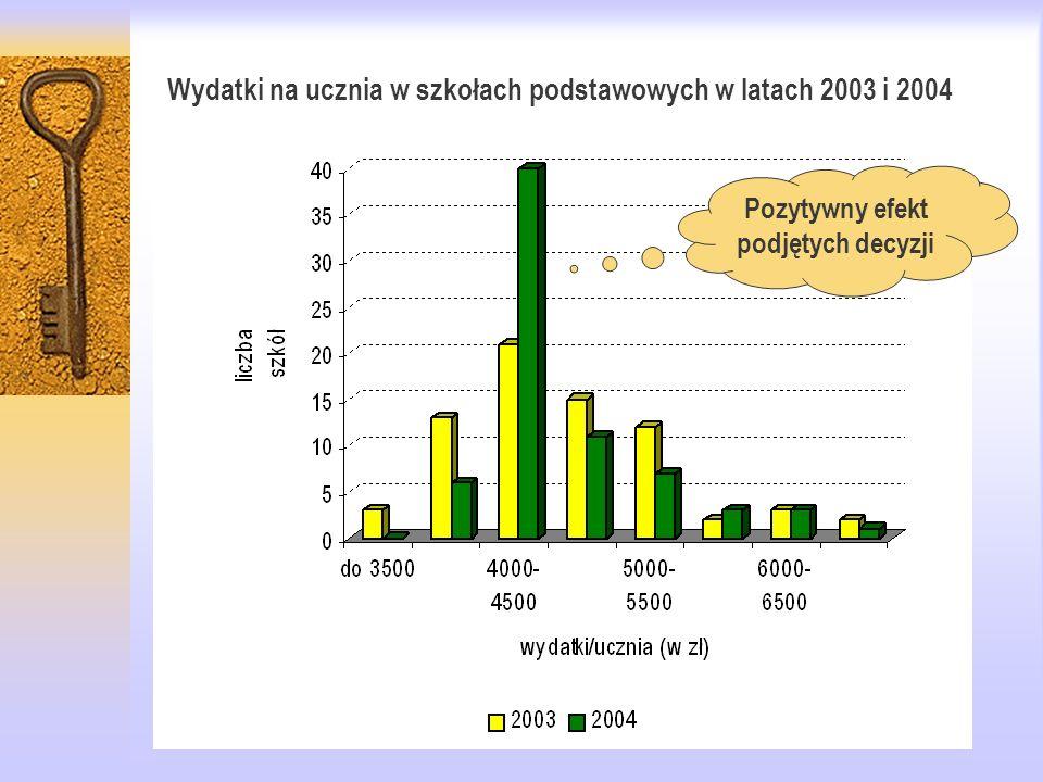 Wydatki na ucznia w szkołach podstawowych w latach 2003 i 2004 Pozytywny efekt podjętych decyzji