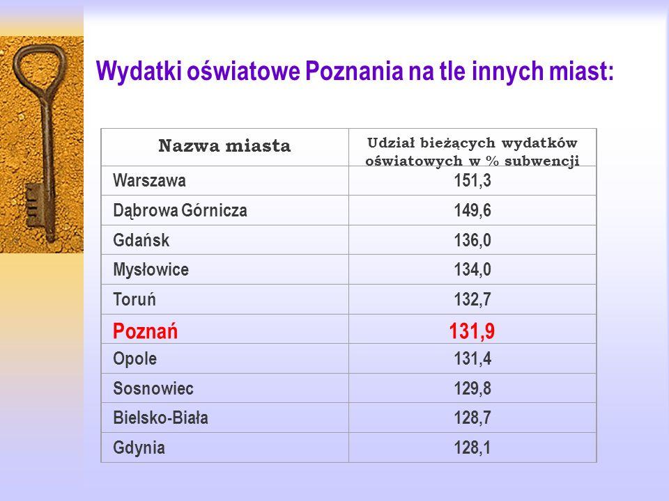 Wydatki oświatowe Poznania na tle innych miast: Nazwa miasta Udział bieżących wydatków oświatowych w % subwencji Warszawa151,3 Dąbrowa Górnicza149,6 Gdańsk136,0 Mysłowice134,0 Toruń132,7 Poznań131,9 Opole131,4 Sosnowiec129,8 Bielsko-Biała128,7 Gdynia128,1