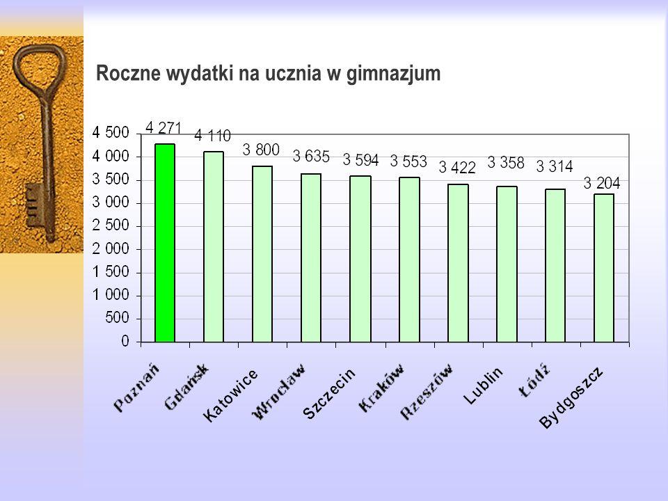 Roczne wydatki na ucznia w gimnazjum