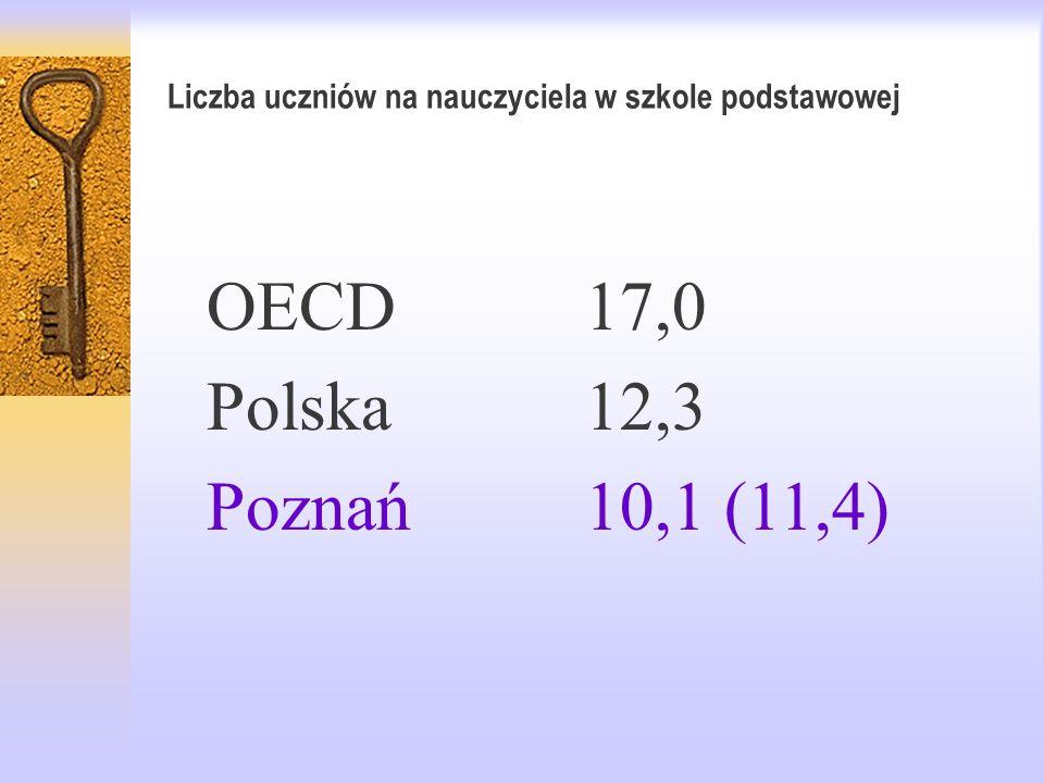 Liczba uczniów na nauczyciela w szkole podstawowej OECD17,0 Polska12,3 Poznań10,1 (11,4)
