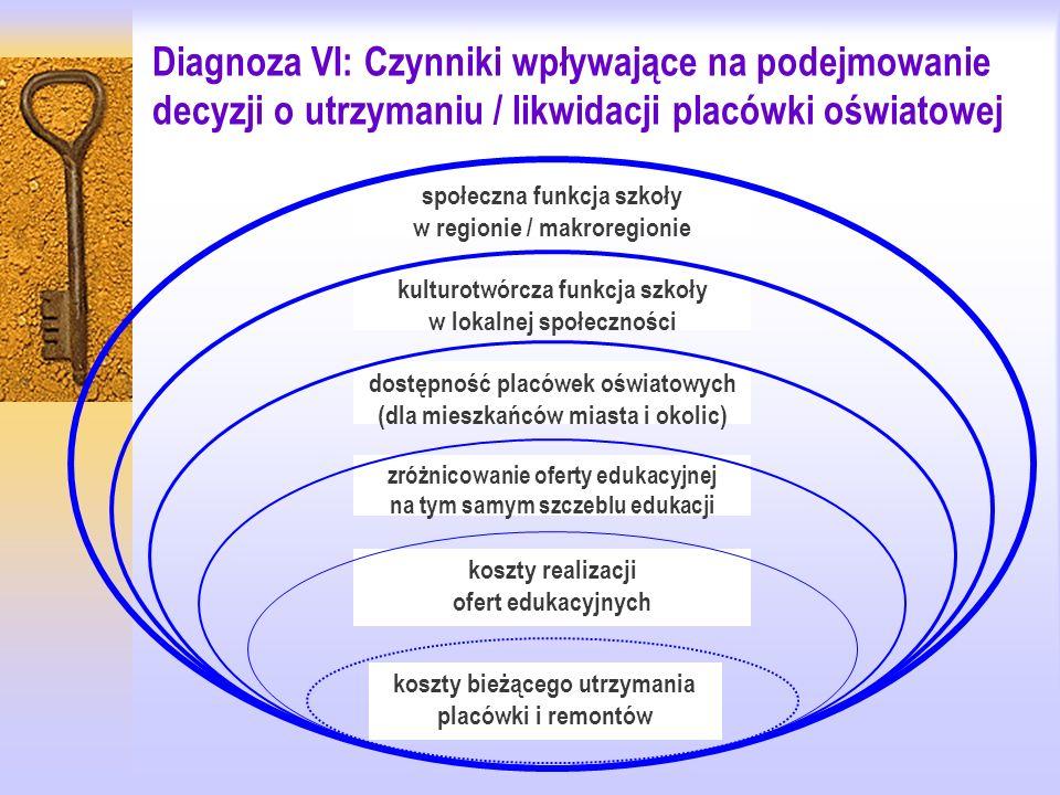 Diagnoza VI: Czynniki wpływające na podejmowanie decyzji o utrzymaniu / likwidacji placówki oświatowej społeczna funkcja szkoły w regionie / makroregionie kulturotwórcza funkcja szkoły w lokalnej społeczności dostępność placówek oświatowych (dla mieszkańców miasta i okolic) zróżnicowanie oferty edukacyjnej na tym samym szczeblu edukacji koszty realizacji ofert edukacyjnych koszty bieżącego utrzymania placówki i remontów