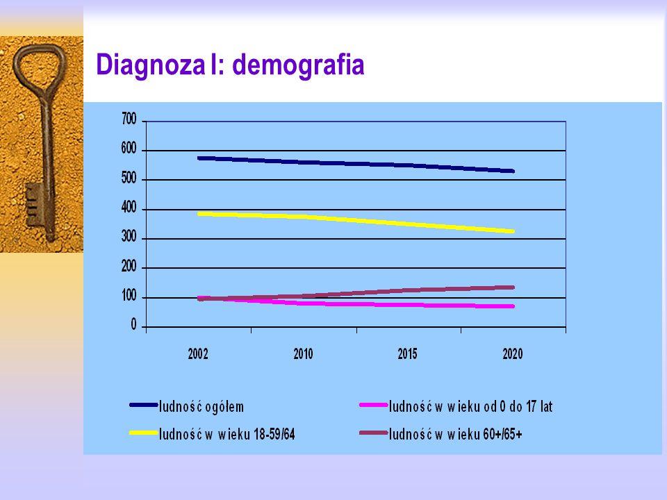 Wnioski z analizy trendów demograficznych: PRZEDSZKOLA: spadek liczby dzieci w wieku przedszkolnym od 2005 do 2015 – to ok.