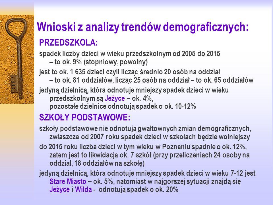 GIMNAZJA: Gwałtowny spadek dzieci i młodzieży w szkołach gimnazjalnych i ponadgimnazjalnych w latach 2005-2015 w Poznaniu W gimnazjach spadek o ok.