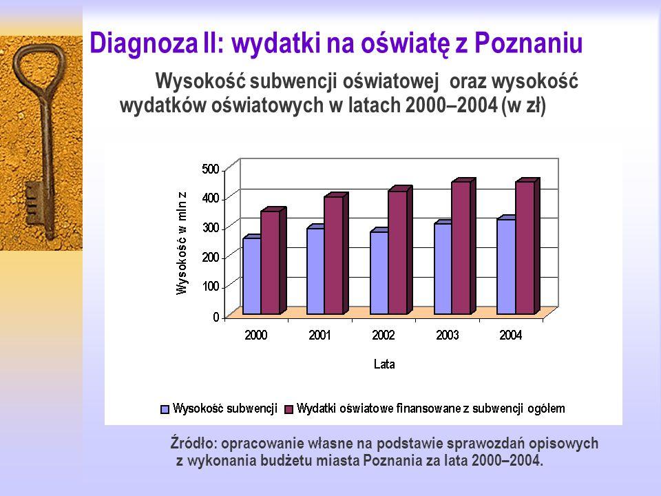 Diagnoza II: wydatki na oświatę z Poznaniu Wysokość subwencji oświatowej oraz wysokość wydatków oświatowych w latach 2000–2004 (w zł) Źródło: opracowanie własne na podstawie sprawozdań opisowych z wykonania budżetu miasta Poznania za lata 2000–2004.