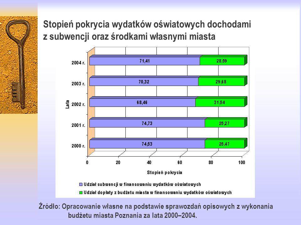Stopień pokrycia wydatków oświatowych dochodami z subwencji oraz środkami własnymi miasta Źródło: Opracowanie własne na podstawie sprawozdań opisowych z wykonania budżetu miasta Poznania za lata 2000–2004.
