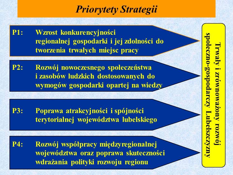Priorytety Strategii Trwały i zrównoważony rozwój społeczno-gospodarczy Lubelszczyzny P1:Wzrost konkurencyjności regionalnej gospodarki i jej zdolnośc