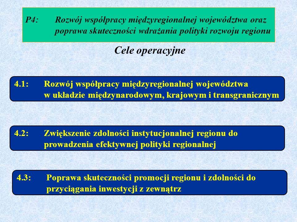 P4:Rozwój współpracy międzyregionalnej województwa oraz poprawa skuteczności wdrażania polityki rozwoju regionu 4.1:Rozwój współpracy międzyregionalne