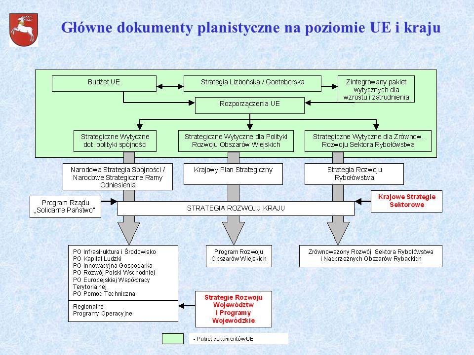 Główne dokumenty planistyczne na poziomie UE i kraju