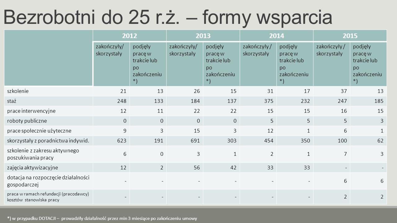 Bezrobotni do 25 r.ż. – formy wsparcia 2012201320142015 zakończyły/ skorzystały podjęły pracę w trakcie lub po zakończeniu *) zakończyły/ skorzystały