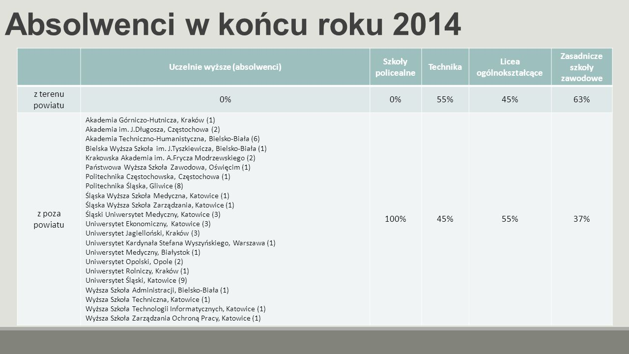 Absolwenci w końcu roku 2014 Uczelnie wyższe (absolwenci) Szkoły policealne Technika Licea ogólnokształcące Zasadnicze szkoły zawodowe z terenu powiatu 0% 55%45%63% z poza powiatu Akademia Górniczo-Hutnicza, Kraków (1) Akademia im.