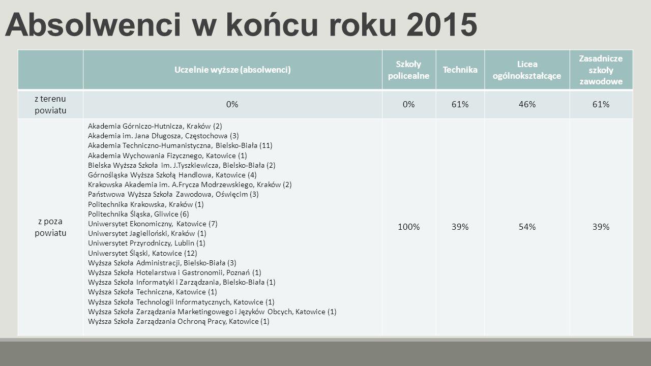 Absolwenci w końcu roku 2015 Uczelnie wyższe (absolwenci) Szkoły policealne Technika Licea ogólnokształcące Zasadnicze szkoły zawodowe z terenu powiat