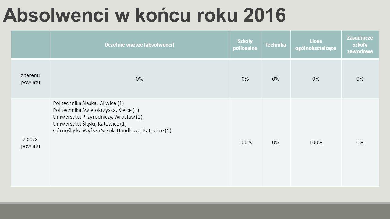 Absolwenci w końcu roku 2016 Uczelnie wyższe (absolwenci) Szkoły policealne Technika Licea ogólnokształcące Zasadnicze szkoły zawodowe z terenu powiatu 0% z poza powiatu Politechnika Śląska, Gliwice (1) Politechnika Świętokrzyska, Kielce (1) Uniwersytet Przyrodniczy, Wrocław (2) Uniwersytet Śląski, Katowice (1) Górnośląska Wyższa Szkoła Handlowa, Katowice (1) 100%0%100%0%
