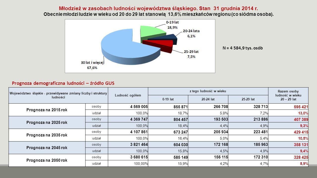 Województwo śląskie - przewidywane zmiany liczby i struktury ludności Ludność ogółem z tego ludność w wieku Razem osoby ludność w wieku 20 – 29 lat 0-