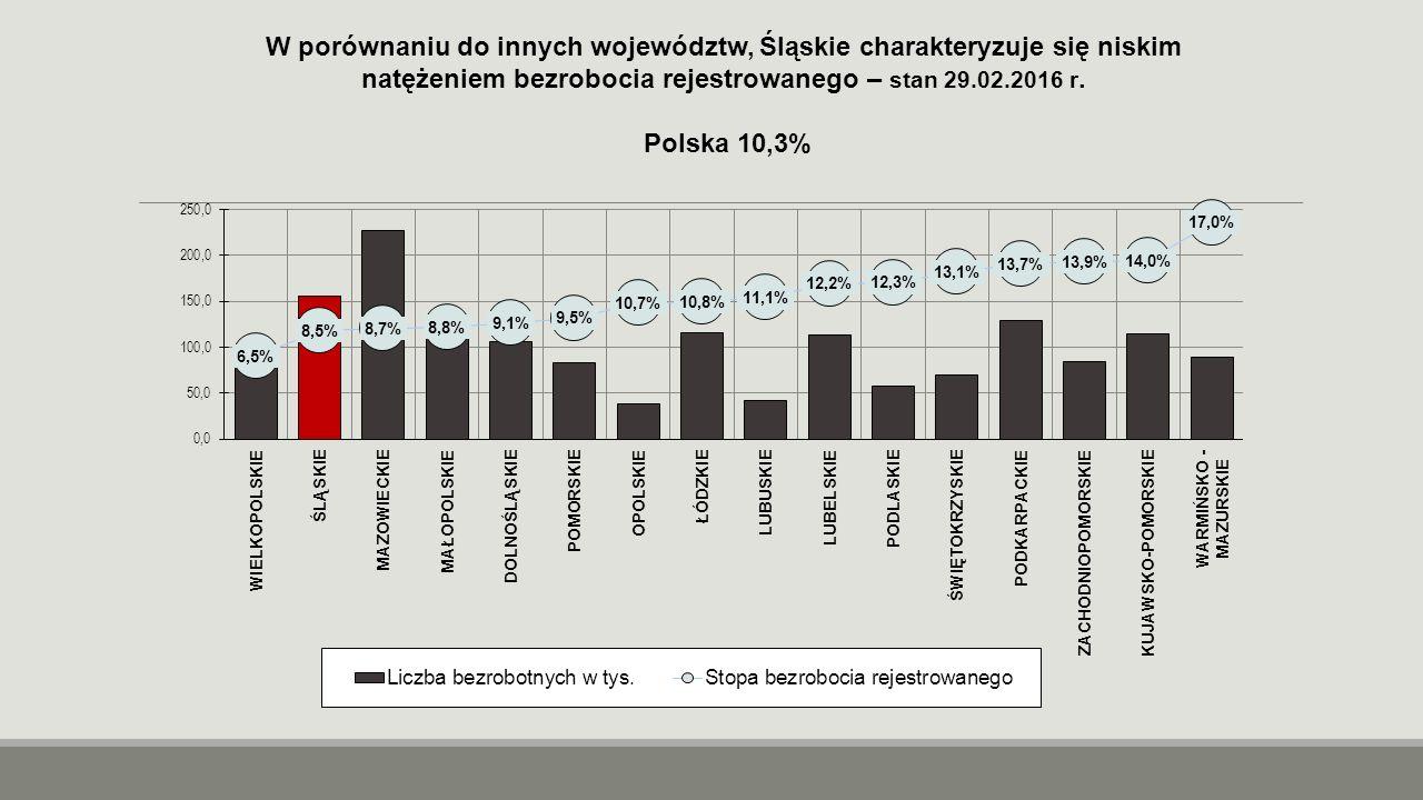 W porównaniu do innych województw, Śląskie charakteryzuje się niskim natężeniem bezrobocia rejestrowanego – stan 29.02.2016 r. Polska 10,3%