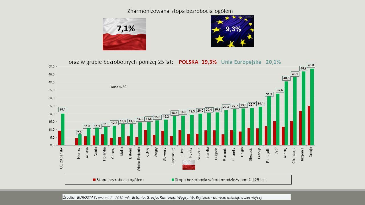 Źródło: EUROSTAT ; wrzesień 2015 rok, Estonia, Grecja, Rumunia, Węgry, W. Brytania - dane za miesiąc wcześniejszy Zharmonizowana stopa bezrobocia ogół