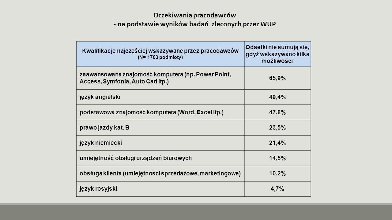 Oczekiwania pracodawców - na podstawie wyników badań zleconych przez WUP Kwalifikacje najczęściej wskazywane przez pracodawców (N= 1703 podmioty) Odsetki nie sumują się, gdyż wskazywano kilka możliwości zaawansowana znajomość komputera (np.
