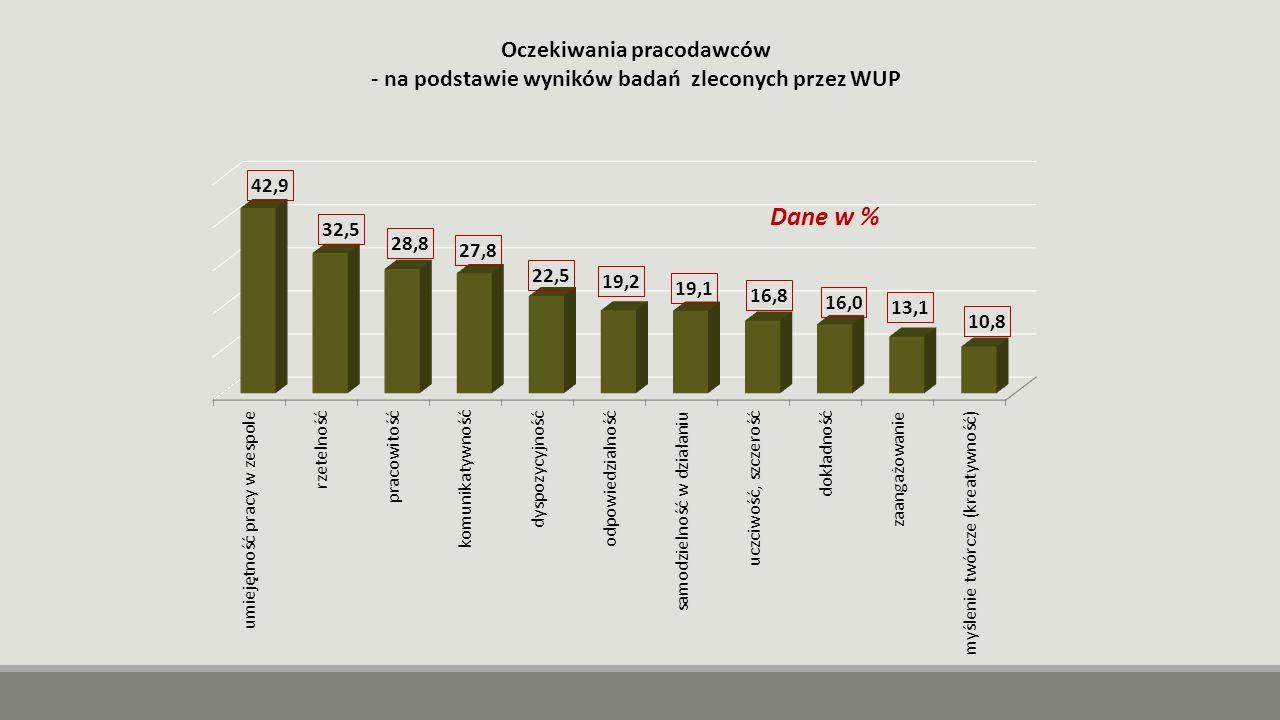 Oczekiwania pracodawców - na podstawie wyników badań zleconych przez WUP