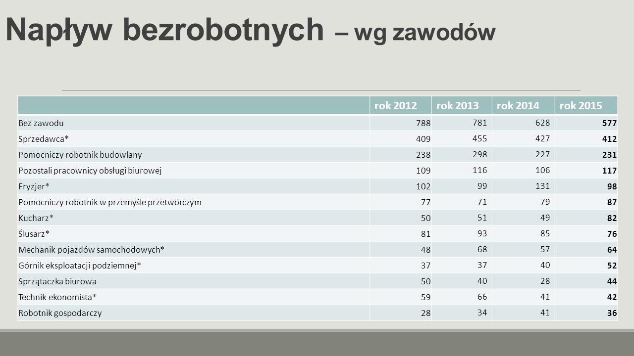 Napływ ofert pracy – wg zawodów rok 2012rok 2013rok 2014rok 2015 Robotnik gospodarczy (dot.