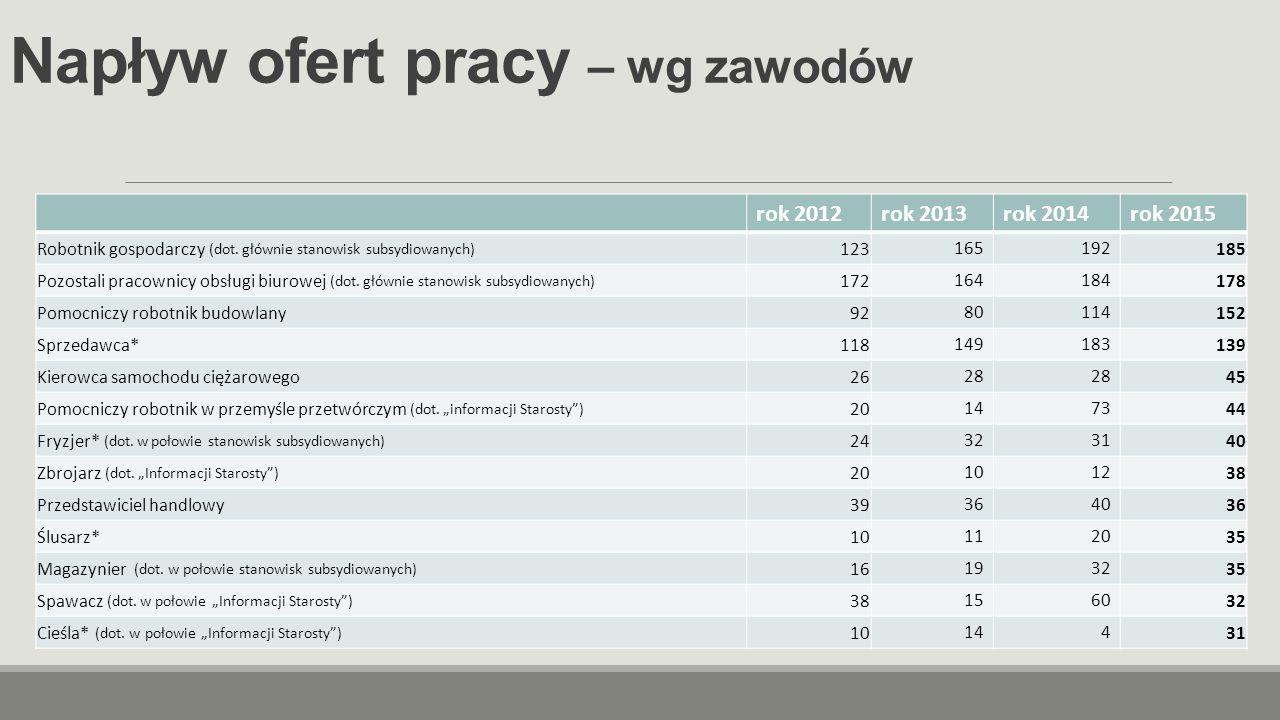 Absolwenci w końcu roku 2015 Uczelnie wyższe (absolwenci) Szkoły policealne Technika Licea ogólnokształcące Zasadnicze szkoły zawodowe z terenu powiatu 0% 61%46%61% z poza powiatu Akademia Górniczo-Hutnicza, Kraków (2) Akademia im.