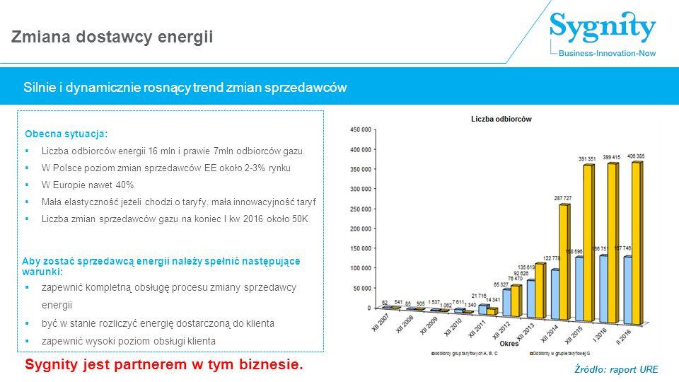 Zmiana dostawcy energii Źródło: raport URE Obecna sytuacja:  Liczba odbiorców energii 16 mln i prawie 7mln odbiorców gazu.