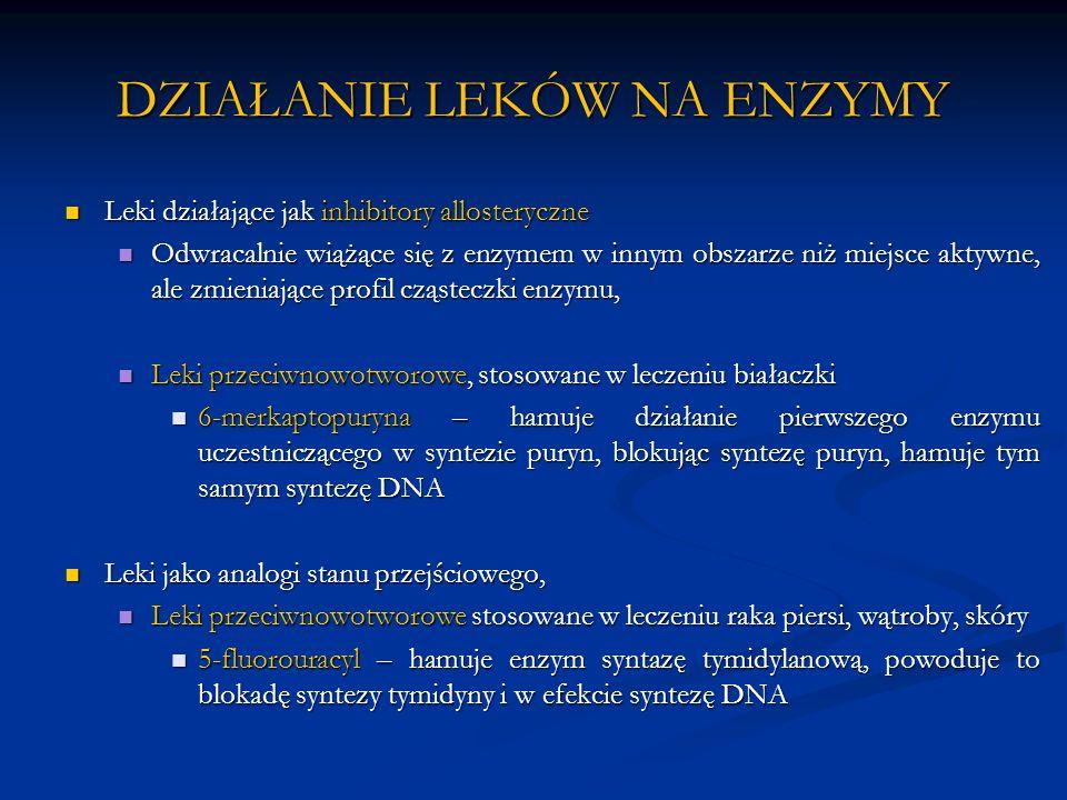 DZIAŁANIE LEKÓW NA ENZYMY Leki działające jak inhibitory allosteryczne Leki działające jak inhibitory allosteryczne Odwracalnie wiążące się z enzymem w innym obszarze niż miejsce aktywne, ale zmieniające profil cząsteczki enzymu, Odwracalnie wiążące się z enzymem w innym obszarze niż miejsce aktywne, ale zmieniające profil cząsteczki enzymu, Leki przeciwnowotworowe, stosowane w leczeniu białaczki Leki przeciwnowotworowe, stosowane w leczeniu białaczki 6-merkaptopuryna – hamuje działanie pierwszego enzymu uczestniczącego w syntezie puryn, blokując syntezę puryn, hamuje tym samym syntezę DNA 6-merkaptopuryna – hamuje działanie pierwszego enzymu uczestniczącego w syntezie puryn, blokując syntezę puryn, hamuje tym samym syntezę DNA Leki jako analogi stanu przejściowego, Leki jako analogi stanu przejściowego, Leki przeciwnowotworowe stosowane w leczeniu raka piersi, wątroby, skóry Leki przeciwnowotworowe stosowane w leczeniu raka piersi, wątroby, skóry 5-fluorouracyl – hamuje enzym syntazę tymidylanową, powoduje to blokadę syntezy tymidyny i w efekcie syntezę DNA 5-fluorouracyl – hamuje enzym syntazę tymidylanową, powoduje to blokadę syntezy tymidyny i w efekcie syntezę DNA