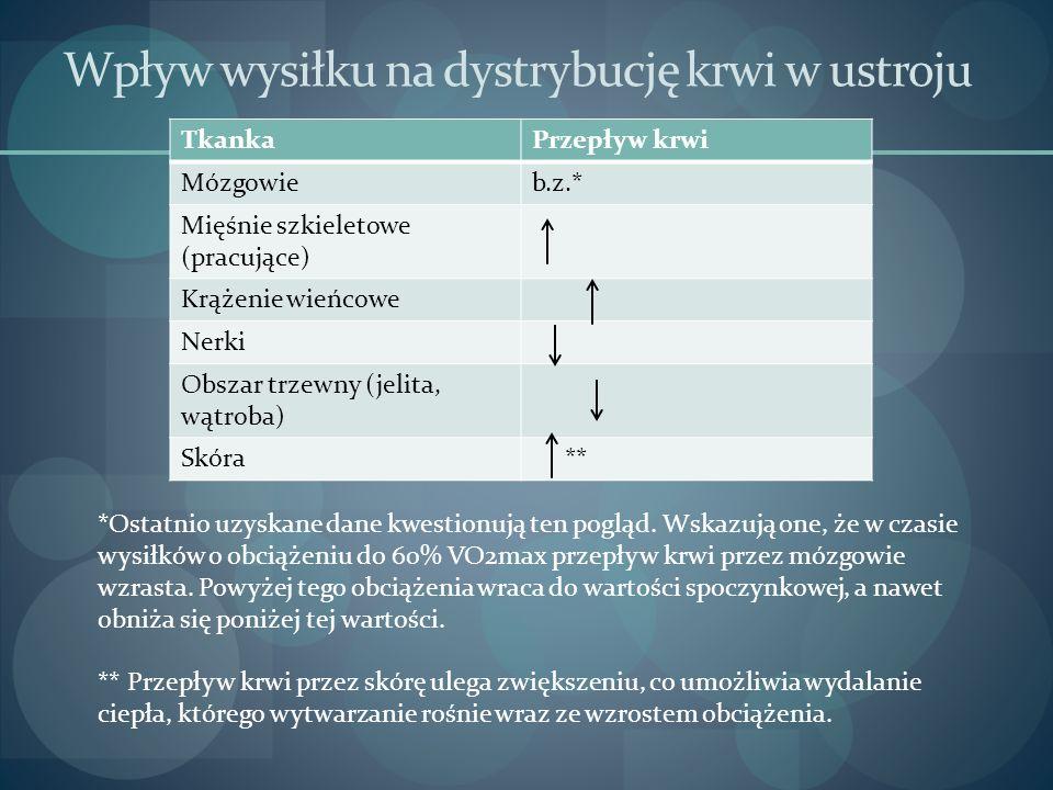 Wpływ wysiłku na dystrybucję krwi w ustroju TkankaPrzepływ krwi Mózgowieb.z.* Mięśnie szkieletowe (pracujące) Krążenie wieńcowe Nerki Obszar trzewny (