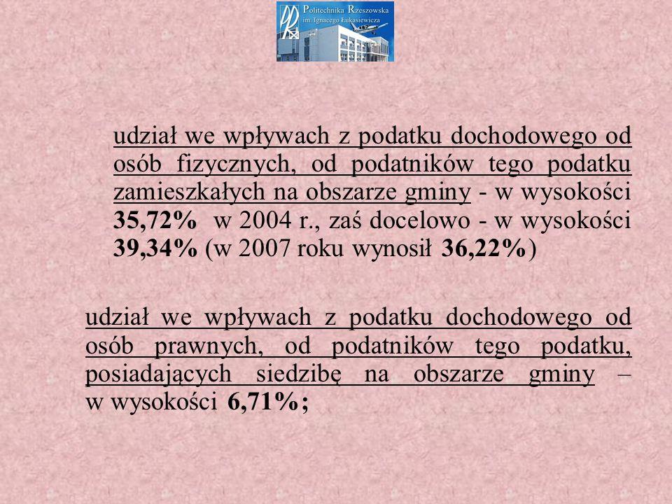 udział we wpływach z podatku dochodowego od osób fizycznych, od podatników tego podatku zamieszkałych na obszarze gminy - w wysokości 35,72% w 2004 r., zaś docelowo - w wysokości 39,34% (w 2007 roku wynosił 36,22%) udział we wpływach z podatku dochodowego od osób prawnych, od podatników tego podatku, posiadających siedzibę na obszarze gminy – w wysokości 6,71%;