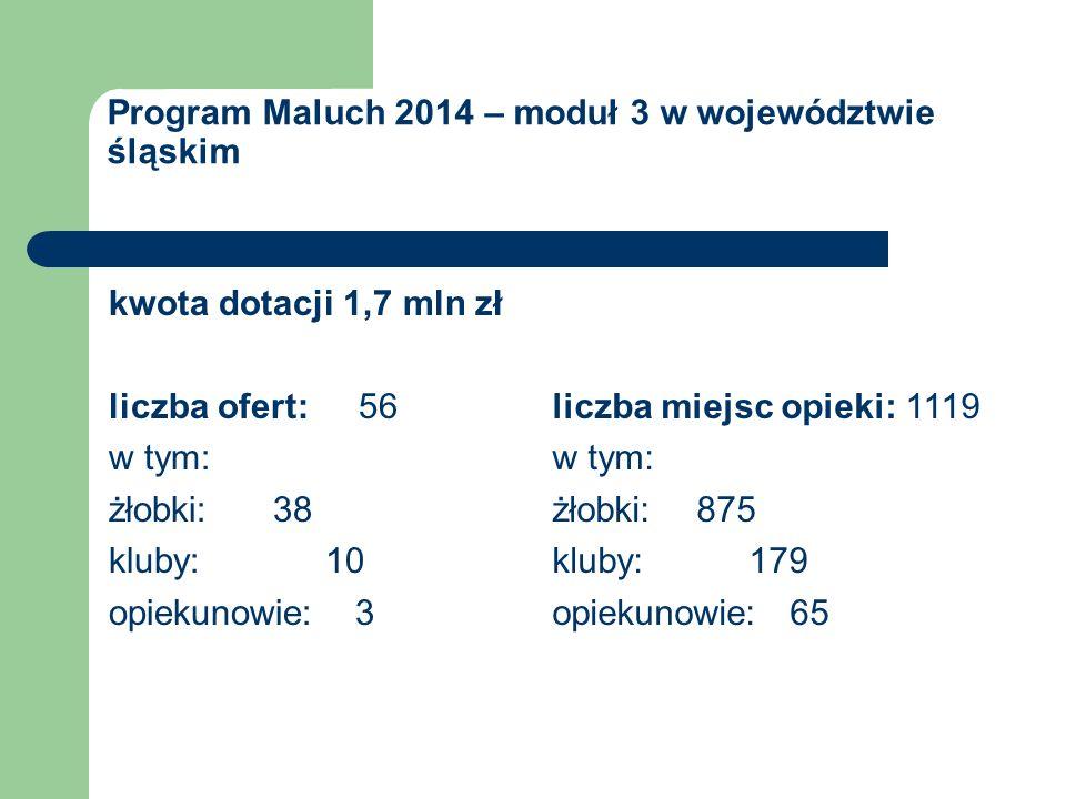 Program Maluch 2014 – moduł 3 w województwie śląskim kwota dotacji 1,7 mln zł liczba ofert: 56 w tym: żłobki: 38 kluby: 10 opiekunowie: 3 liczba miejsc opieki: 1119 w tym: żłobki: 875 kluby: 179 opiekunowie: 65