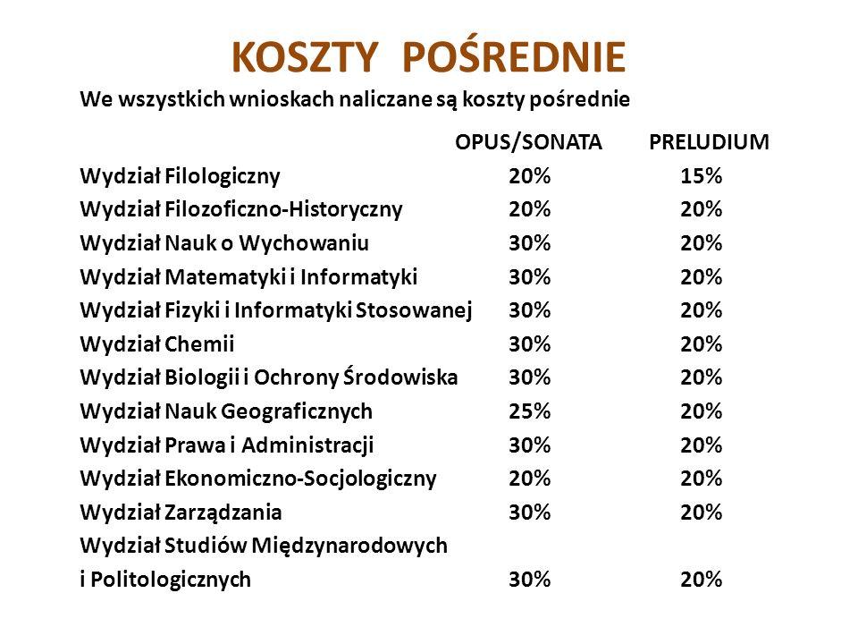 KOSZTY POŚREDNIE We wszystkich wnioskach naliczane są koszty pośrednie OPUS/SONATA PRELUDIUM Wydział Filologiczny20%15% Wydział Filozoficzno-Historyczny20%20% Wydział Nauk o Wychowaniu30%20% Wydział Matematyki i Informatyki30%20% Wydział Fizyki i Informatyki Stosowanej30%20% Wydział Chemii30%20% Wydział Biologii i Ochrony Środowiska30%20% Wydział Nauk Geograficznych25%20% Wydział Prawa i Administracji30%20% Wydział Ekonomiczno-Socjologiczny20%20% Wydział Zarządzania30%20% Wydział Studiów Międzynarodowych i Politologicznych30%20%