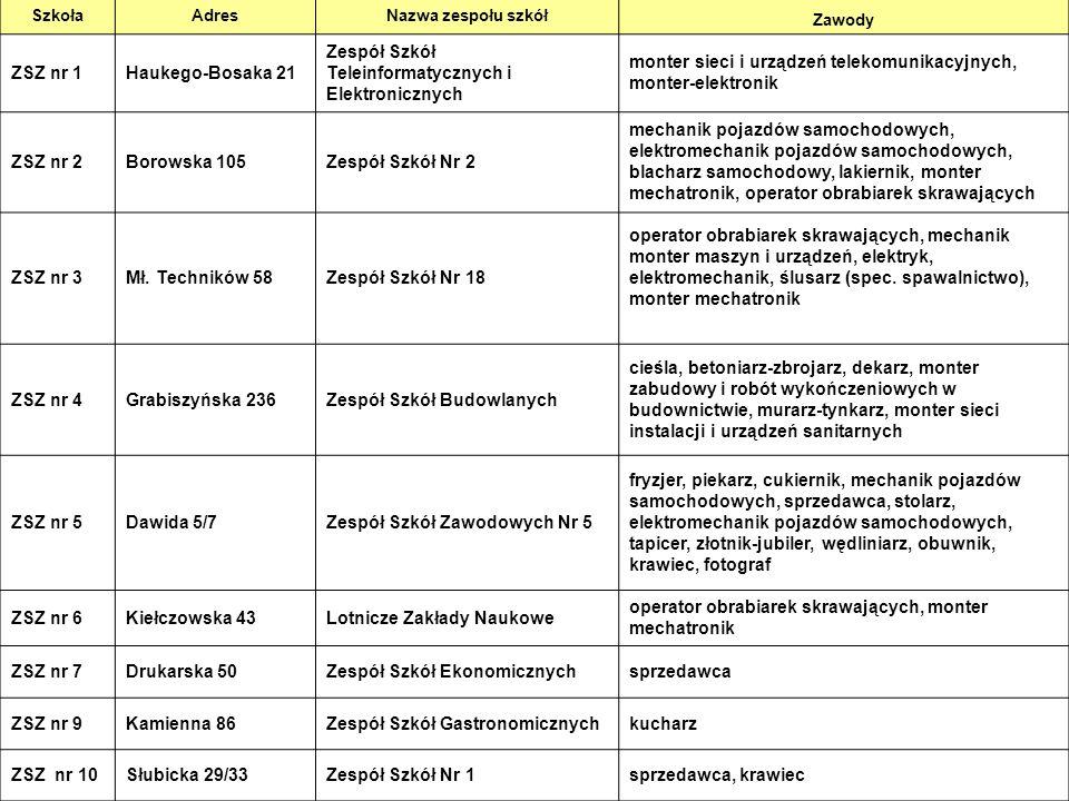 11 SzkołaAdresNazwa zespołu szkół Zawody ZSZ nr 1Haukego-Bosaka 21 Zespół Szkół Teleinformatycznych i Elektronicznych monter sieci i urządzeń telekomu