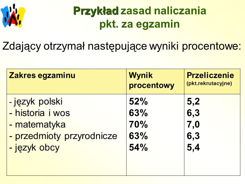 Przykład Przykład zasad naliczania pkt. za egzamin Zdający otrzymał następujące wyniki procentowe: Zakres egzaminuWynik procentowy Przeliczenie (pkt.r