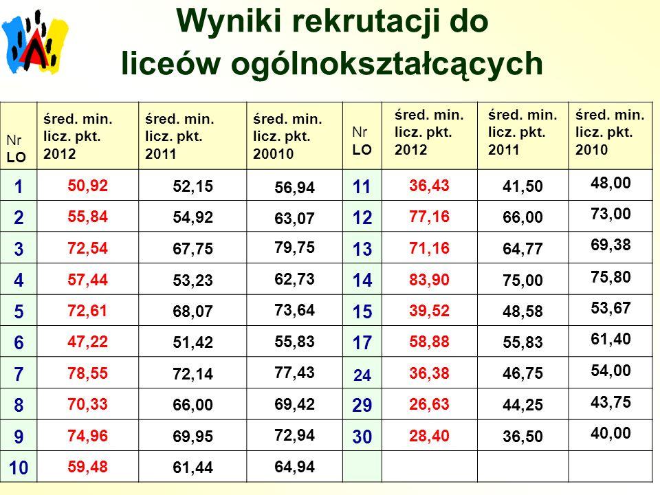 Wyniki rekrutacji do liceów ogólnokształcących Nr LO śred.