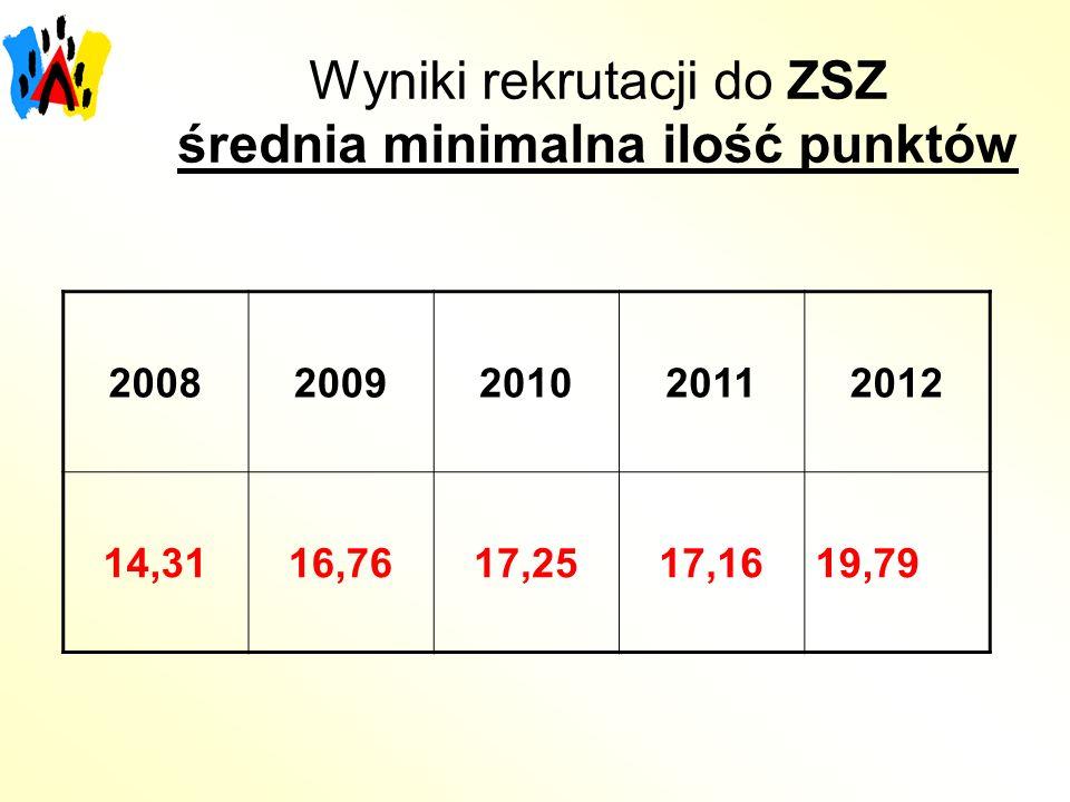 Wyniki rekrutacji do ZSZ średnia minimalna ilość punktów 20082009201020112012 14,3116,7617,2517,1619,79