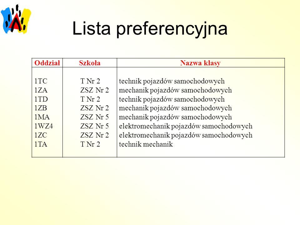 Lista preferencyjna OddziałSzkołaNazwa klasy 1TC 1ZA 1TD 1ZB 1MA 1WZ4 1ZC 1TA T Nr 2 ZSZ Nr 2 T Nr 2 ZSZ Nr 2 ZSZ Nr 5 ZSZ Nr 2 T Nr 2 technik pojazdó