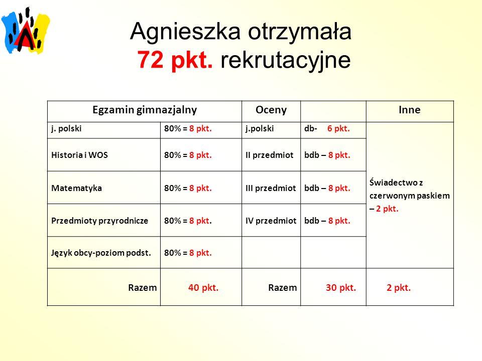Agnieszka otrzymała 72 pkt. rekrutacyjne Egzamin gimnazjalnyOceny Inne j. polski80% = 8 pkt.j.polskidb- 6 pkt. Świadectwo z czerwonym paskiem – 2 pkt.