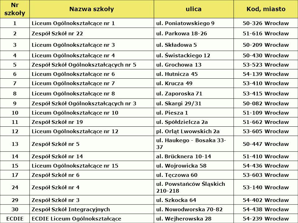 TECHNIKUM 4-letnie Zapewnia: przygotowanie ogólne przygotowanie zawodowe Umożliwia: zdanie egzaminu zawodowego i uzyskanie tytułu technika zdanie egzaminu maturalnego kontynuowanie nauki w szkole wyższej www.doradcy-wroclaw.pl