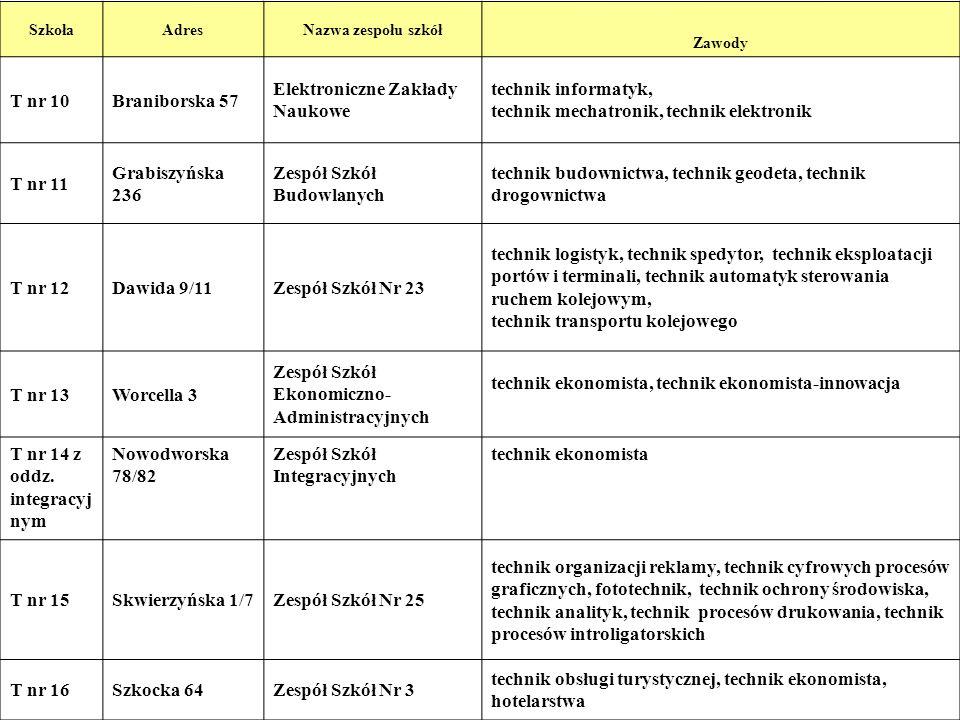 9 SzkołaAdresNazwa zespołu szkół Zawody T nr 10Braniborska 57 Elektroniczne Zakłady Naukowe technik informatyk, technik mechatronik, technik elektroni